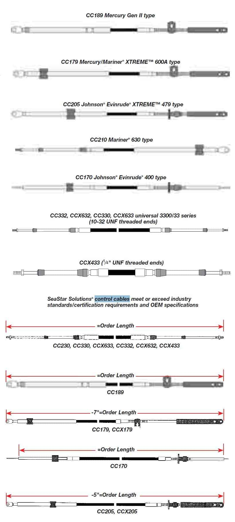 Seastar Control Cable Measuring